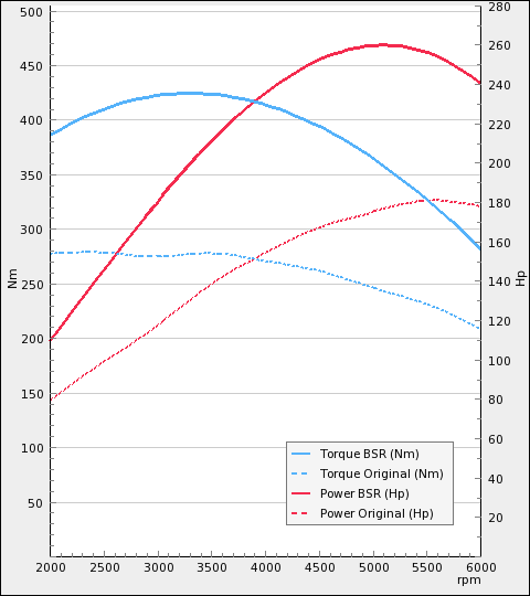 UK Chip Tuning Box SAAB 9-5 2.3 Turbo 184kW 250HP 2001-2010 PerformanceBox CS2