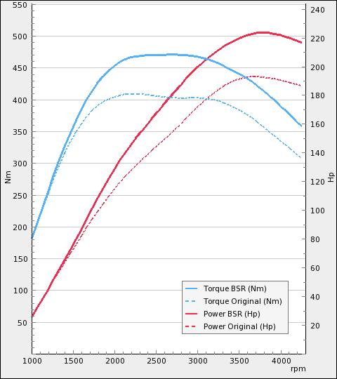 Trimsats - Audi A6 2.0TDI 190Hp 2013-2018